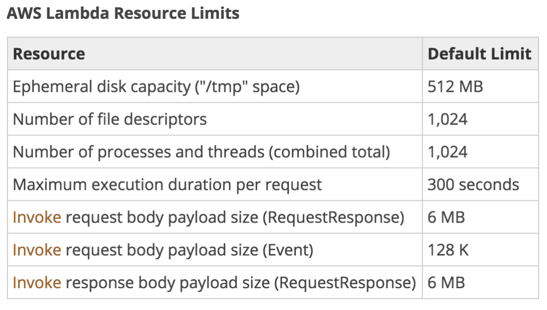 Lambda Resource Limits