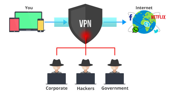 Typical VPN Vision