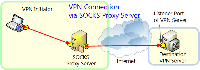 SOCKS Proxy Usage