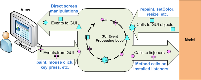 Java GUI Event Loop