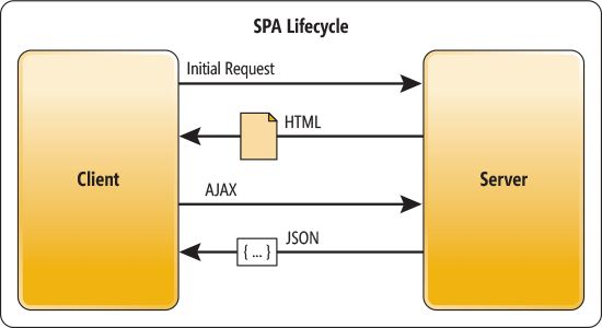 SPA Lifecycle